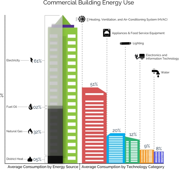 Commercial Building Energy Use Infographic