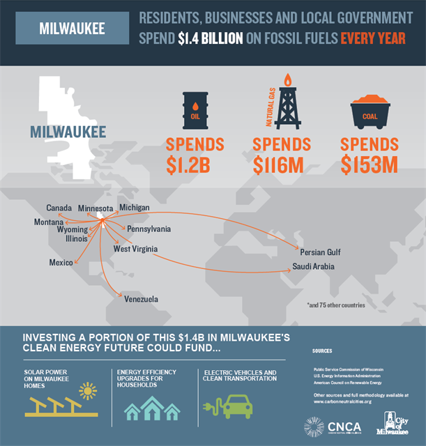 Infographic: Milwaukee residents, businesses and local government spend $1.4 billion on fossil fuels every year. Milwaukee spends $1.2B on oil, $116M on natural gas, and $153M on coal. Investing a portion of this $1.4B in Milwaukee's clean energy future could fund... solar power on Milwaukee homes, energy efficiency upgrades for households, electric vehicles and clean transportation.