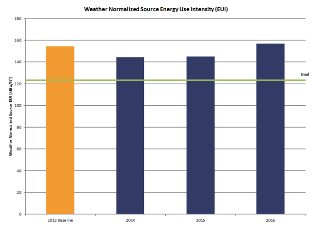 Chart showing weather normalized energy use intensity over time for the Marcia Coggs Center