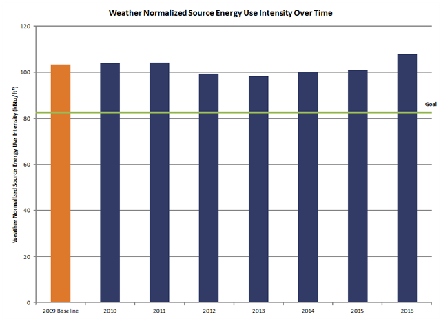 Chart of weather normalized source energy use intensity over time