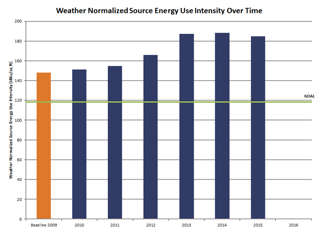 Chart showing City Center @ 735's source energy use intesity (kBtu/sq ft) over time
