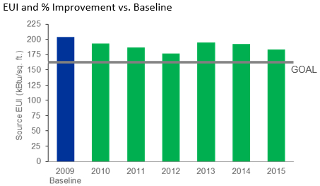 Graph of City of Milwaukee BBC EUI and % Improvement vs. Baseline