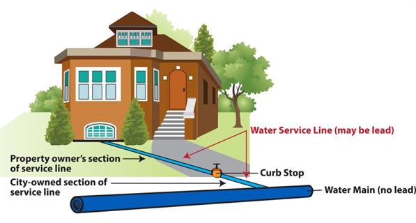 Diagram o fWater Main and Service Line. Click to enlarge