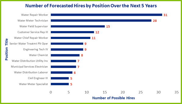chart showing types of jobs most likely to be vacant  within the next five years