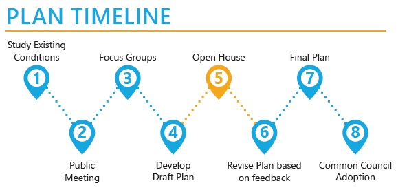 Image of Plan Timeline. 1. Study Existing Conditions 2. Public Meeting 3. Focus Groups 4. Develop Draft Plan 5. Open House 6. Revise Plan based on feedback 7. Final Plan 8. Common Council Adoption