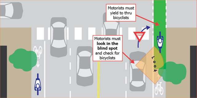 Illustration of proper way bicyclists and motorists should engage with each other on a road with green bike lanes. Motorists must look in the blind spot and check for bicyclists. Motorists must yield to thru bicyclists.