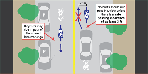 Illustration of proper way bicyclists and motorists should engage with each other on a road with shared lane markings. Bicyclists may ride in path of the shared lane markings. Motorists should not pass bicyclists unless there is a safe passing clearance of at least 3 ft.
