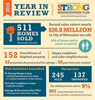 Infographic shows record sales of tax foreclosed properties in 2015