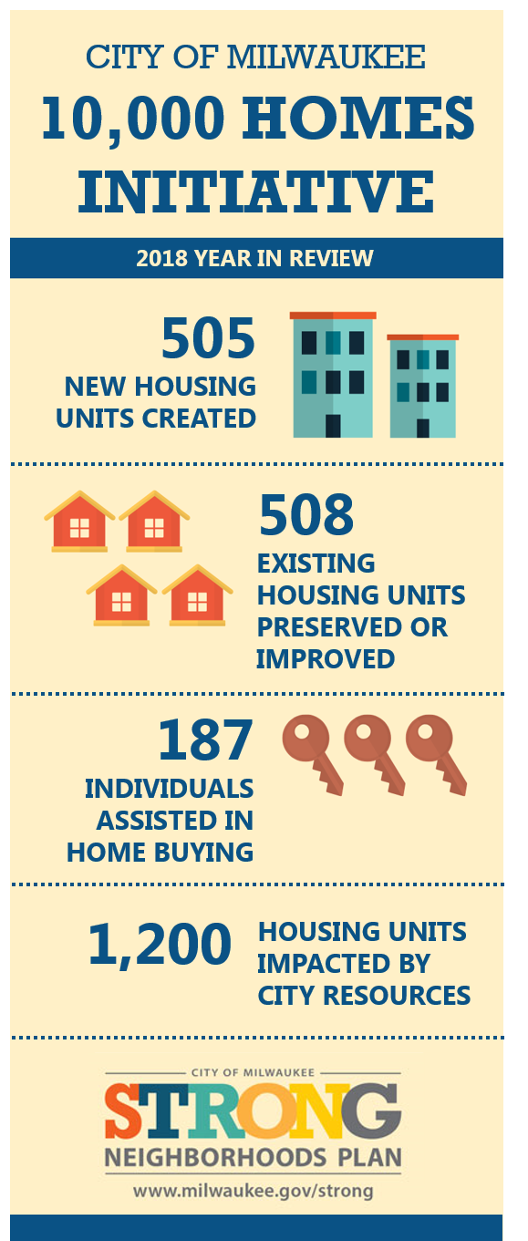 10,000 Homes Initiative 2018 Data