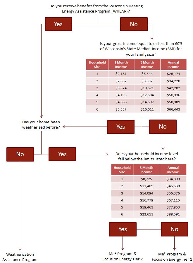 Program Decision Tree