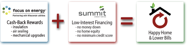 Focus on Energy Cash-Back Rewards + Summit Low-Interest Financing = Happy Home & Lower Bills