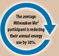 The average Me2 participant is reducing their annual energy use by 30%