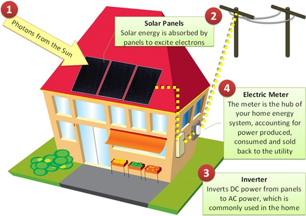 Solar Hot Water Systems (Solar Thermal)   Use The Sunu0027s Energy To Heat Your  Water