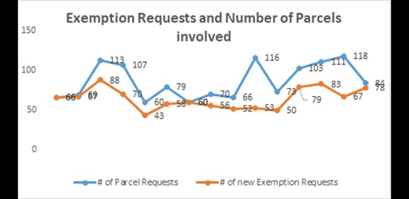 New Exemption Requests by year, for the City of Milwaukee