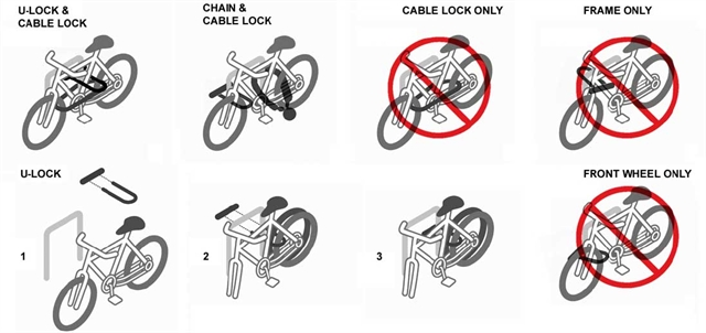 Examples of correct and incorrect methods of locking up a bike.