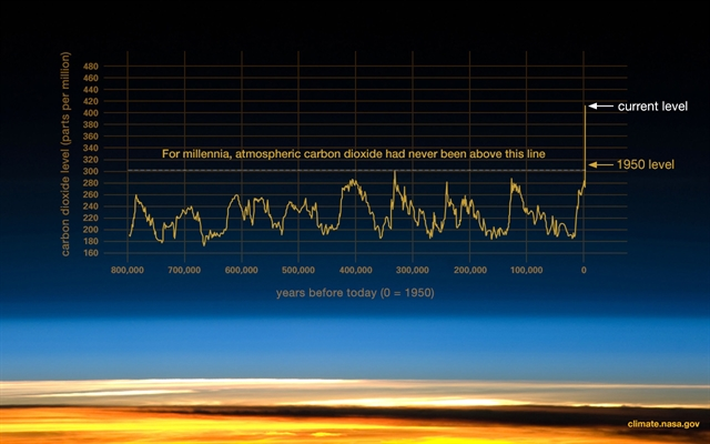 For millenia, atmospheric carbon dioxide had never exceeded 300 parts per million.