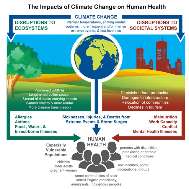 The Impacts of Climate Change on Human Health (Environmental Defense Fund)